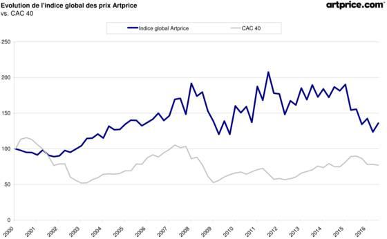 Evolution du marché de l'art par rapport au CAC 40 depuis 2000 ©Artprice