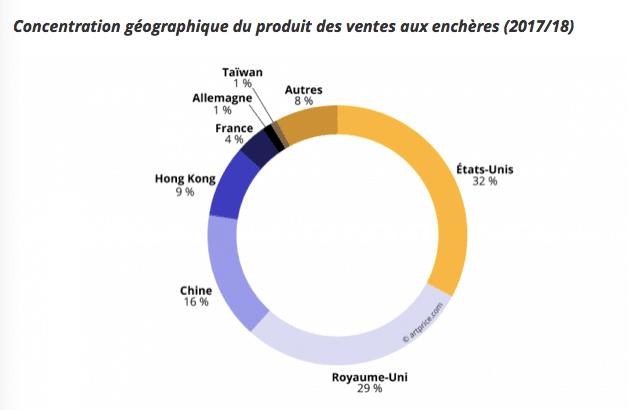 concentration géographique de la vente d'oeuvres d'art contemporain
